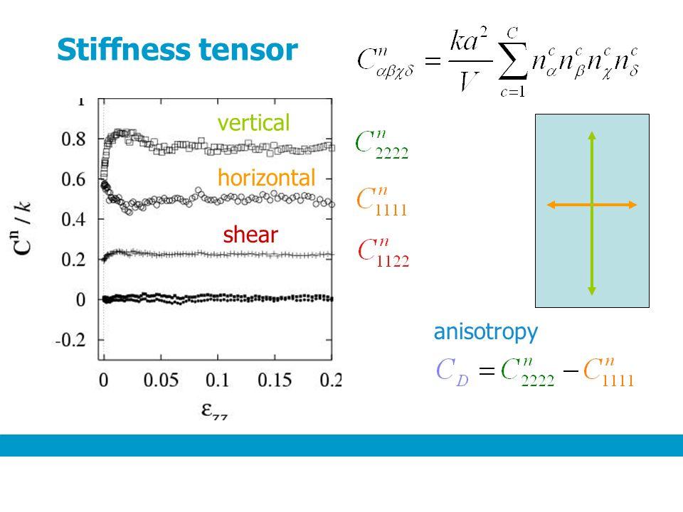Stiffness tensor vertical horizontal shear anisotropy