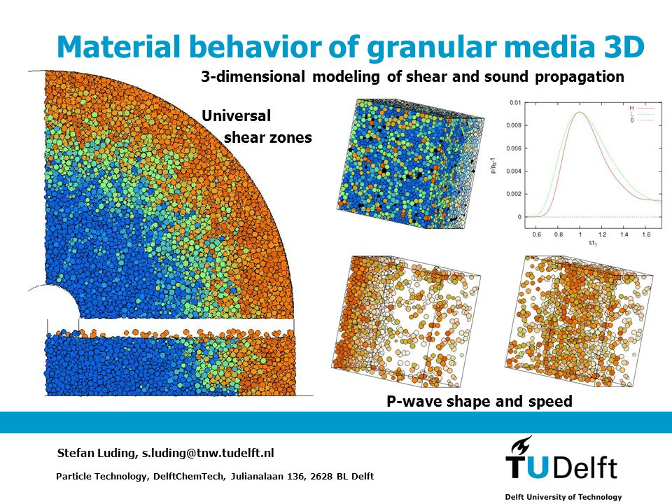 Material behavior of granular media 3D 3-dimensional modeling of shear and sound propagation Particle Technology, DelftChemTech, Julianalaan 136, 2628 BL Delft Stefan Luding, s.luding@tnw.tudelft.nl P-wave shape and speed Universal shear zones