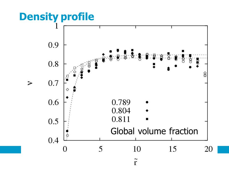 Density profile Global volume fraction