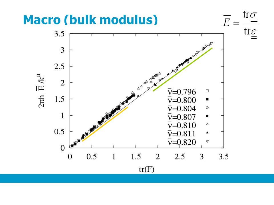 Macro (bulk modulus)