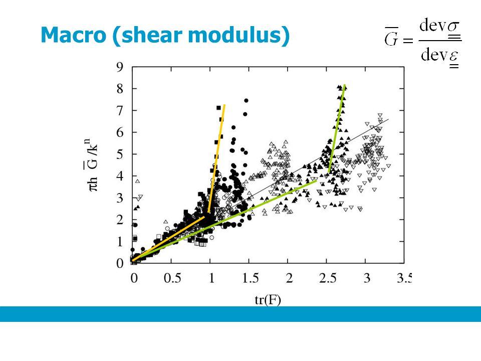 Macro (shear modulus)