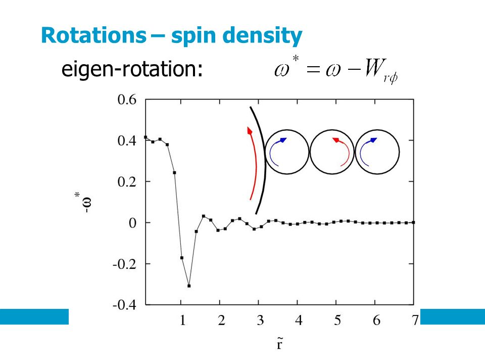 Rotations – spin density eigen-rotation: