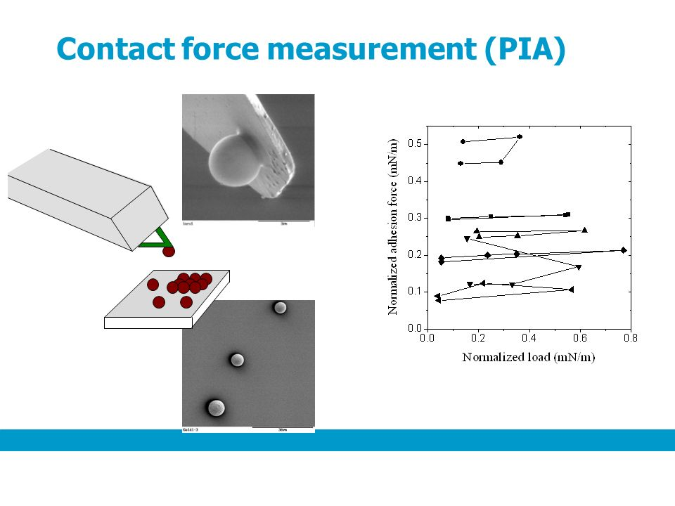 Contact force measurement (PIA)