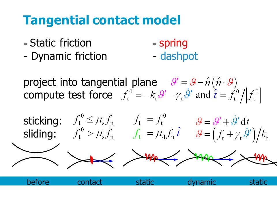 - Static friction - Dynamic friction project into tangential plane compute test force sticking: sliding: Tangential contact model - spring - dashpot before contact static dynamic static