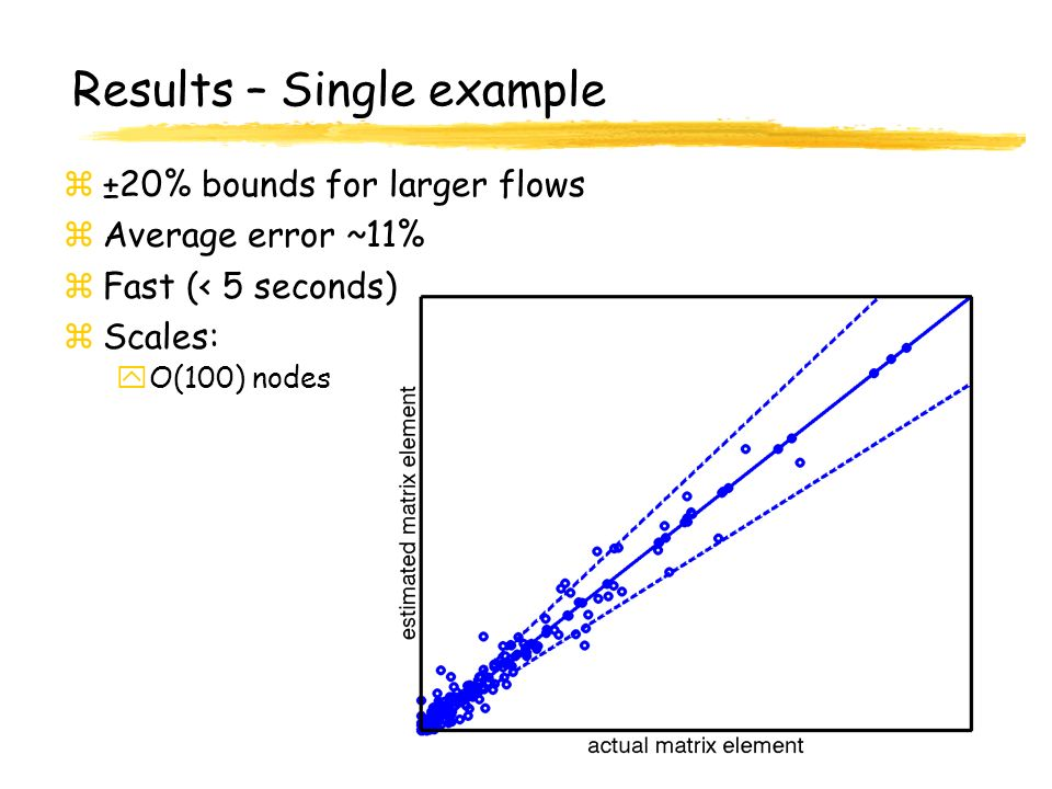 AT&T Labs - Research Results – Single example z±20% bounds for larger flows zAverage error ~11% zFast (< 5 seconds) zScales: yO(100) nodes