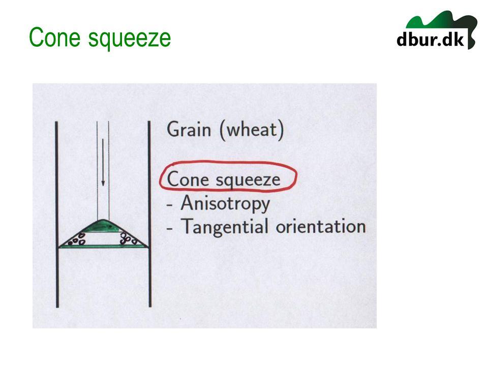 Cone squeeze