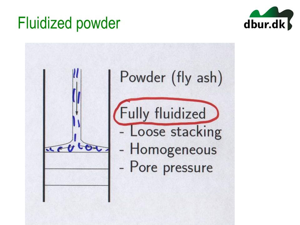 Fluidized powder