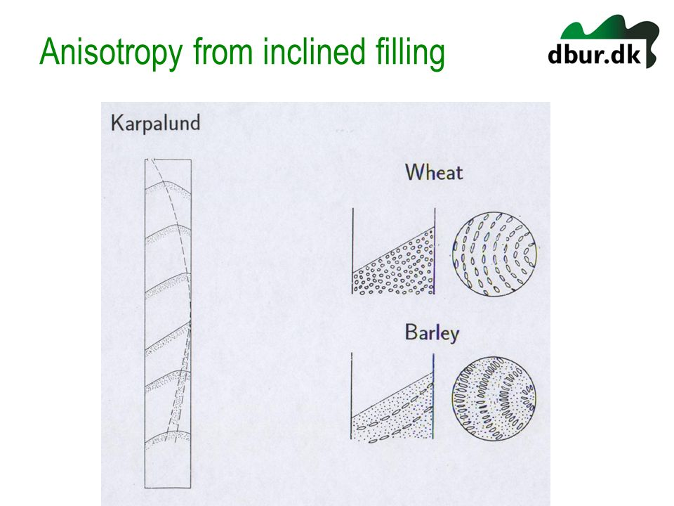 Anisotropy from inclined filling
