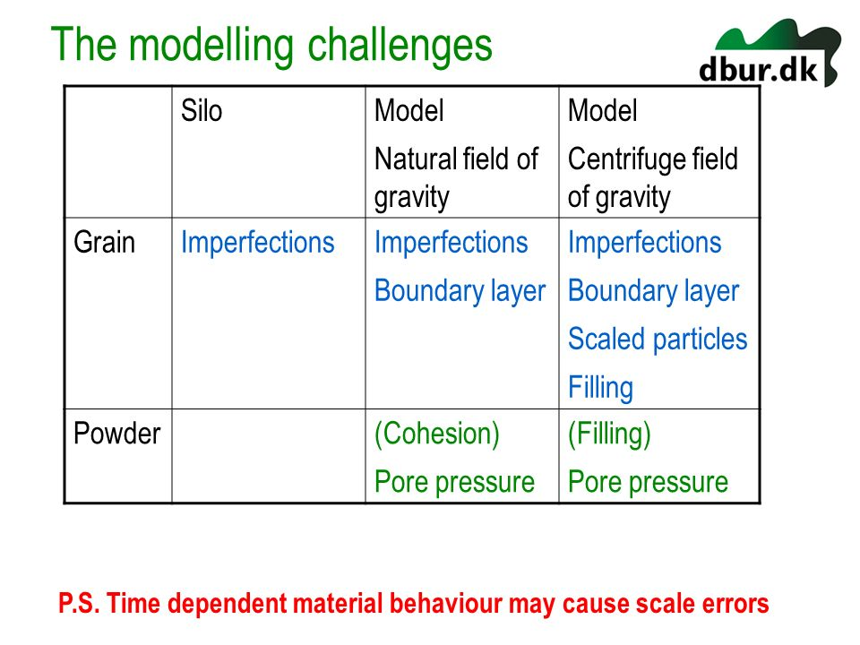 The modelling challenges SiloModel Natural field of gravity Model Centrifuge field of gravity GrainImperfections Boundary layer Imperfections Boundary