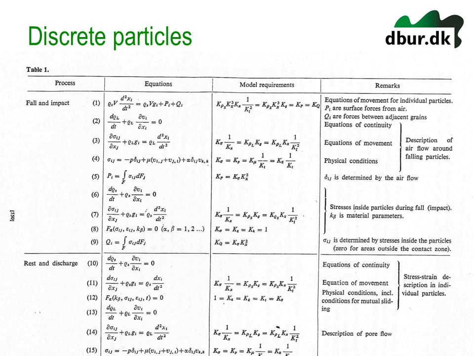 Discrete particles
