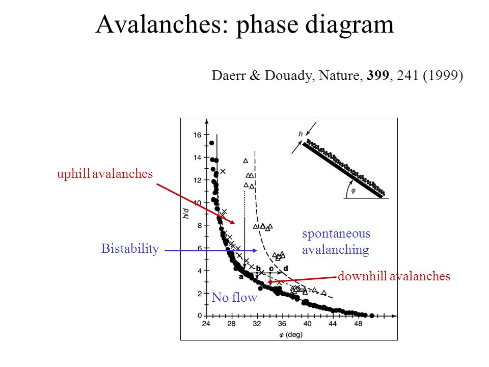 Avalanches: phase diagram No flow spontaneous avalanching Bistability downhill avalanches uphill avalanches Daerr & Douady, Nature, 399, 241 (1999)