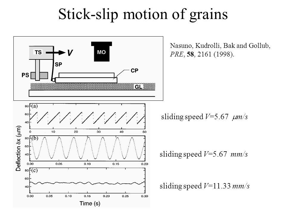 Stick-slip motion of grains Nasuno, Kudrolli, Bak and Gollub, PRE, 58, 2161 (1998).
