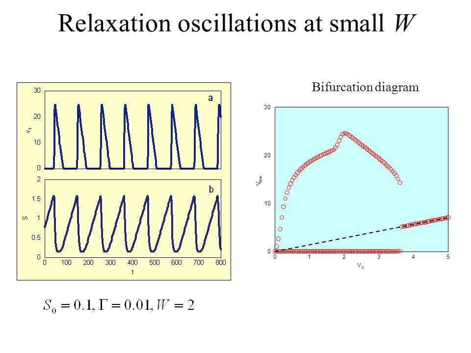 Relaxation oscillations at small W V 012345 V 0 0 10 20 30 max Bifurcation diagram