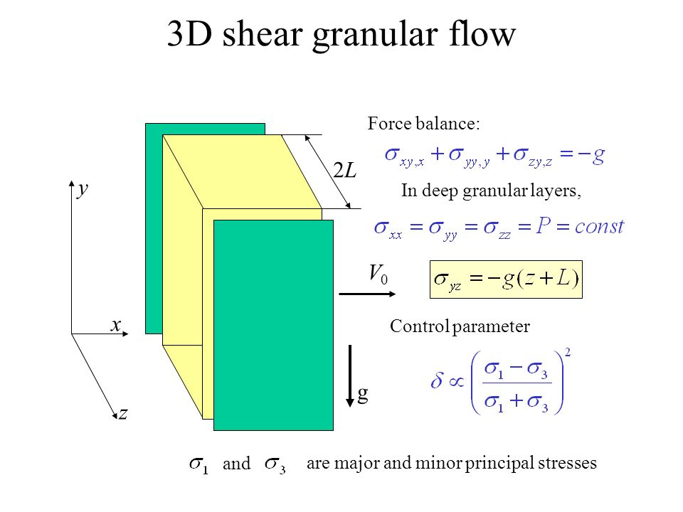 3D shear granular flow y x z g V0V0 2L2L In deep granular layers, Control parameter are major and minor principal stresses and Force balance: