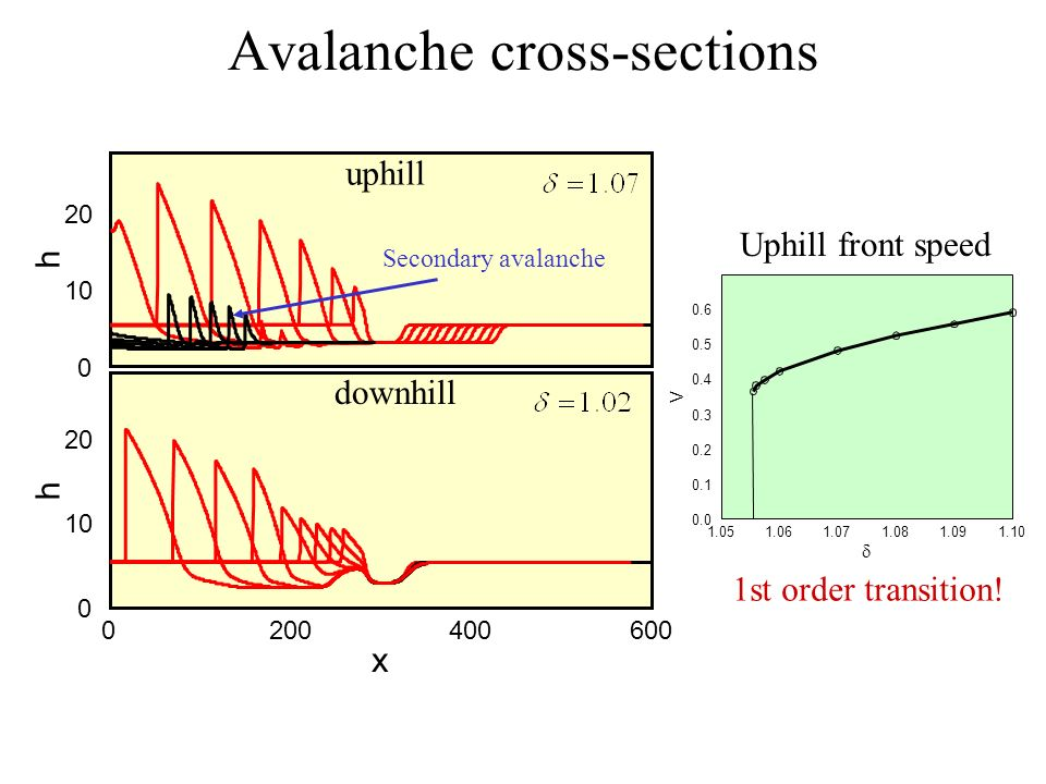 Avalanche cross-sections h 0 10 20 h 0200400600 x 0 10 20 uphill downhill Secondary avalanche 1.051.061.071.081.091.10 0.0 0.1 0.2 0.3 0.4 0.5 0.6 V Uphill front speed 1st order transition!