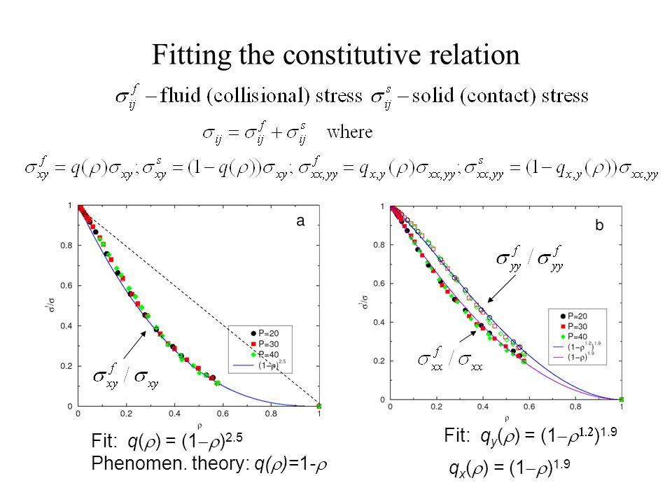 Fitting the constitutive relation Fit: q( ) = (1 ) 2.5 Phenomen.