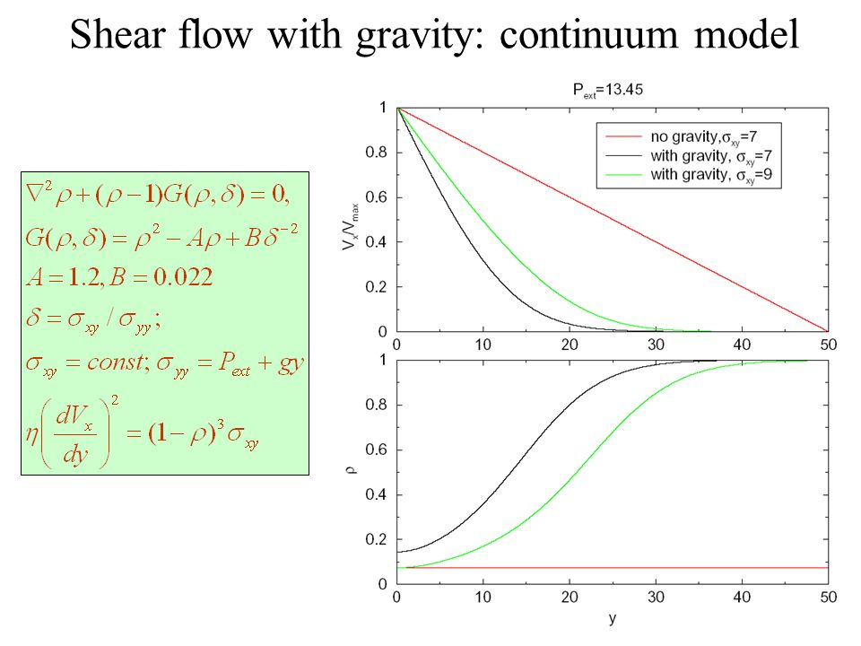 Shear flow with gravity: continuum model