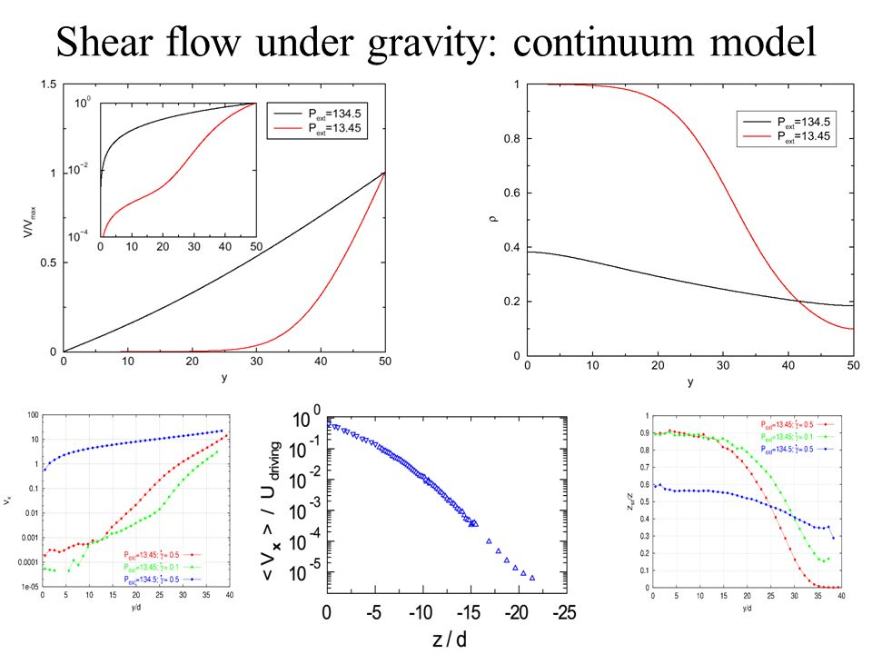 Shear flow under gravity: continuum model