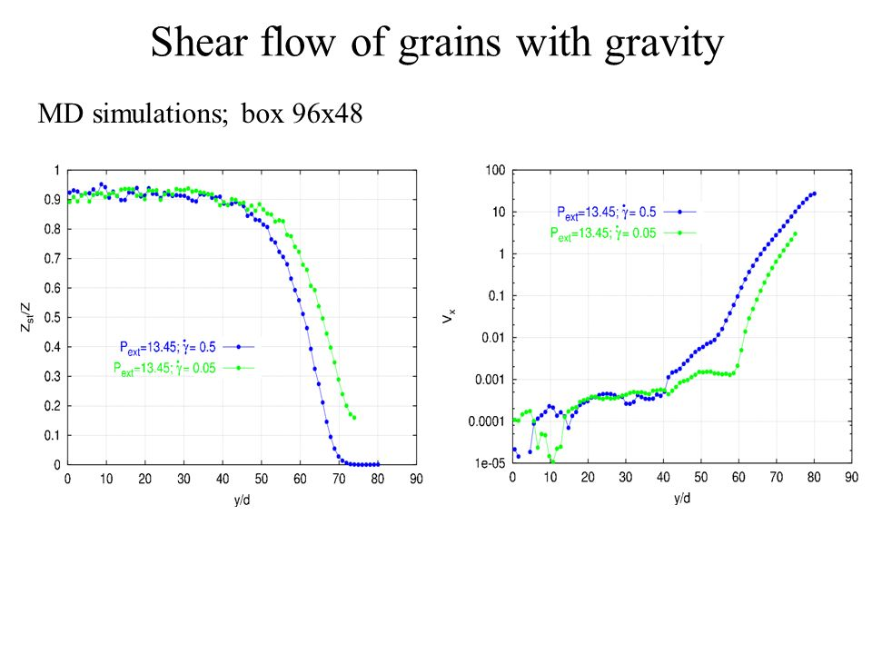 Shear flow of grains with gravity MD simulations; box 96x48