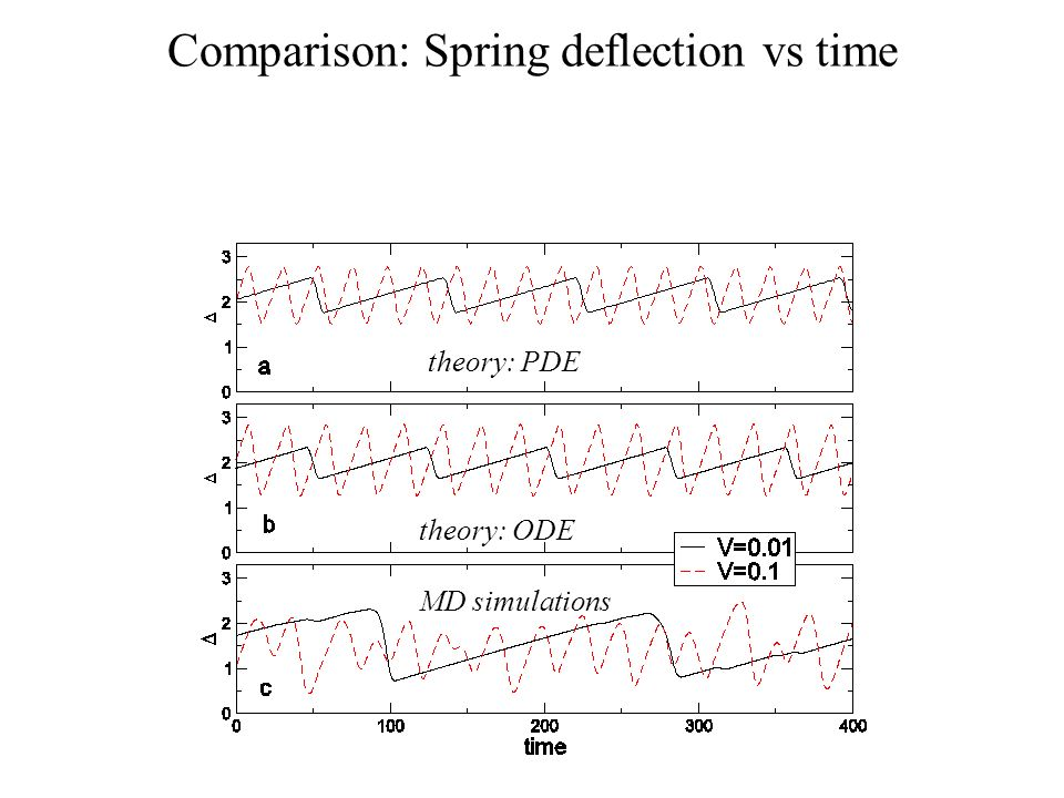 Comparison: Spring deflection vs time theory: ODE MD simulations theory: PDE