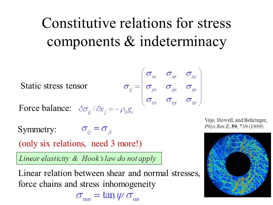Constitutive relations for stress components & indeterminacy Static stress tensor Force balance: Linear relation between shear and normal stresses, force chains and stress inhomogeneity (only six relations, need 3 more!) Symmetry: Veje, Howell, and Behringer, Phys.Rev.E, 59, 739 (1999) Linear elasticity & Hooks law do not apply