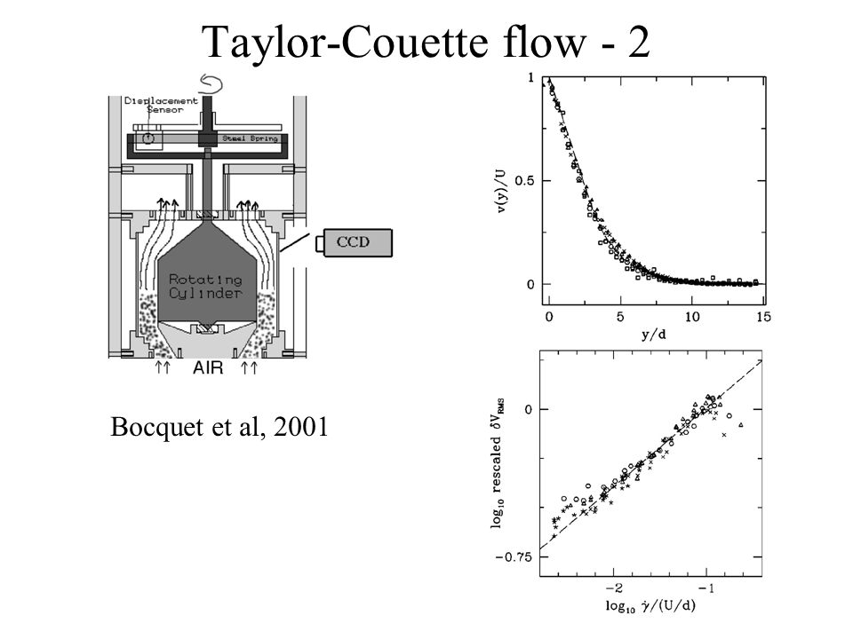 Near-surface granular flows - theory (cont.) Constitutive relationBalance of forces requires, In non-dimensional units,