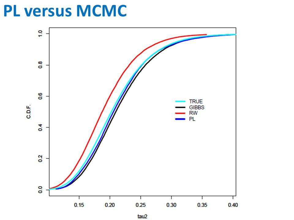 PL versus MCMC