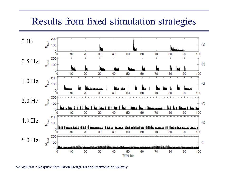 SAMSI 2007: Adaptive Stimulation Design for the Treatment of Epilepsy Results from fixed stimulation strategies 0 Hz 0.5 Hz 1.0 Hz 2.0 Hz 4.0 Hz 5.0 H