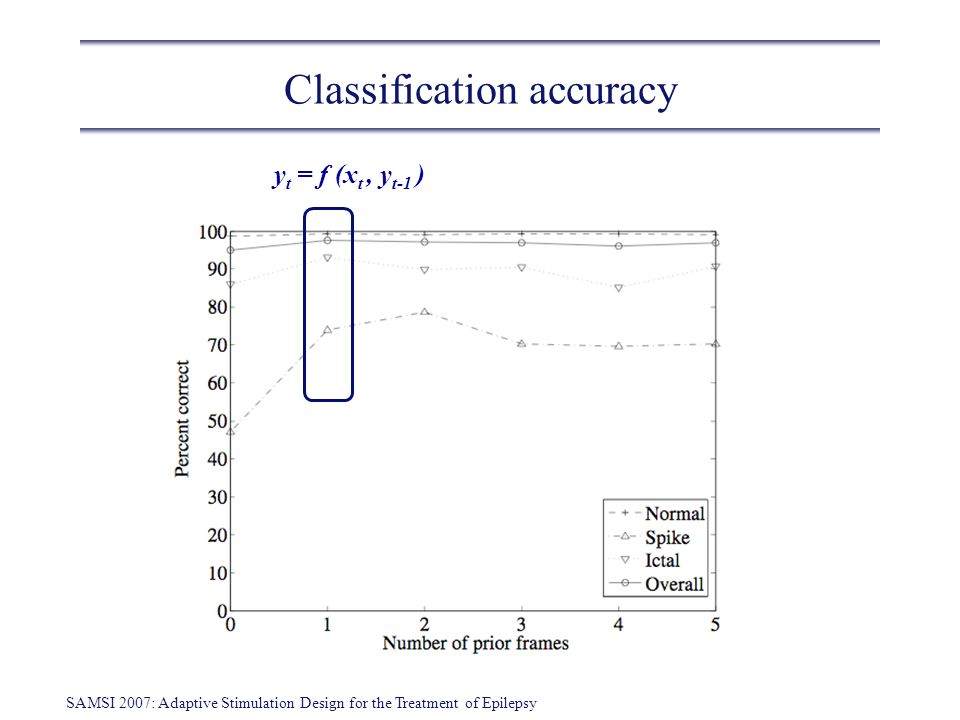 SAMSI 2007: Adaptive Stimulation Design for the Treatment of Epilepsy Results: Expected return
