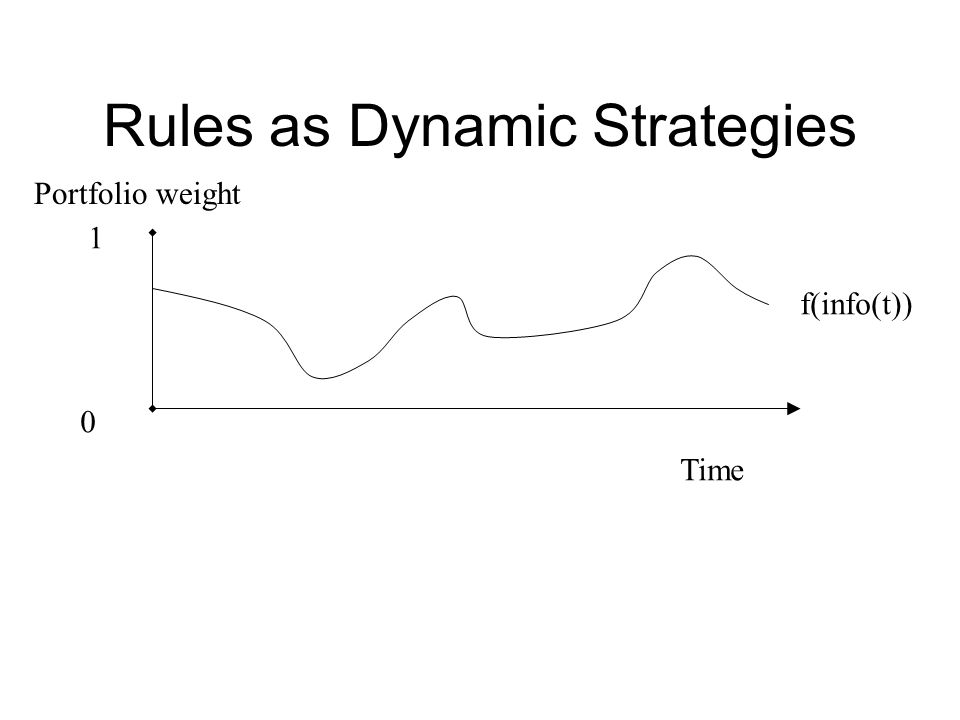 Rules as Dynamic Strategies Time 0 1 Portfolio weight f(info(t))