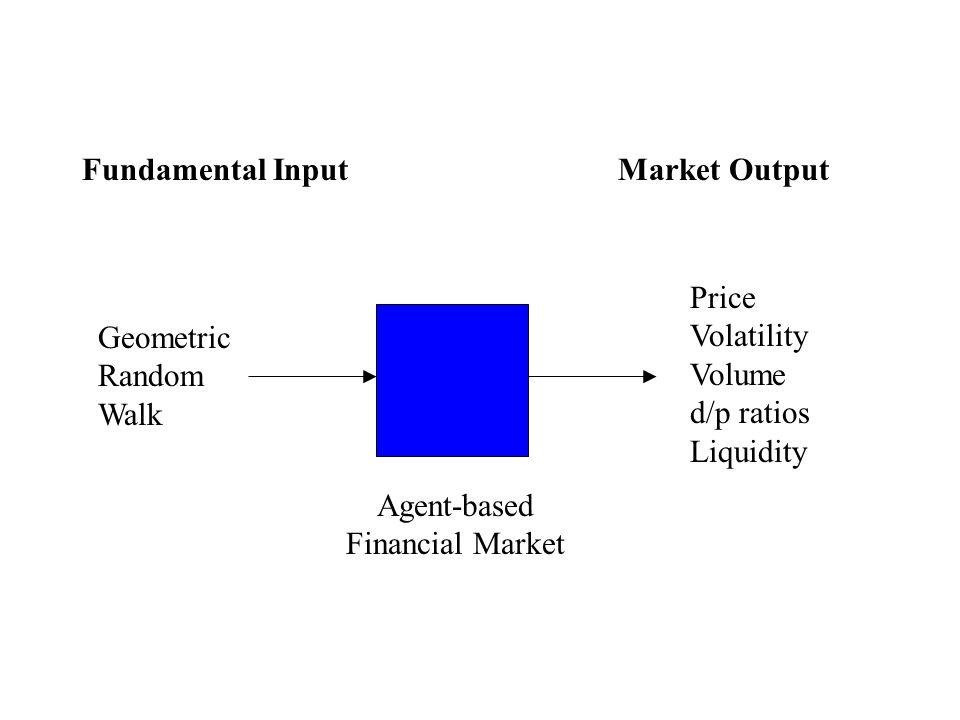 Geometric Random Walk Price Volatility Volume d/p ratios Liquidity Agent-based Financial Market Fundamental InputMarket Output