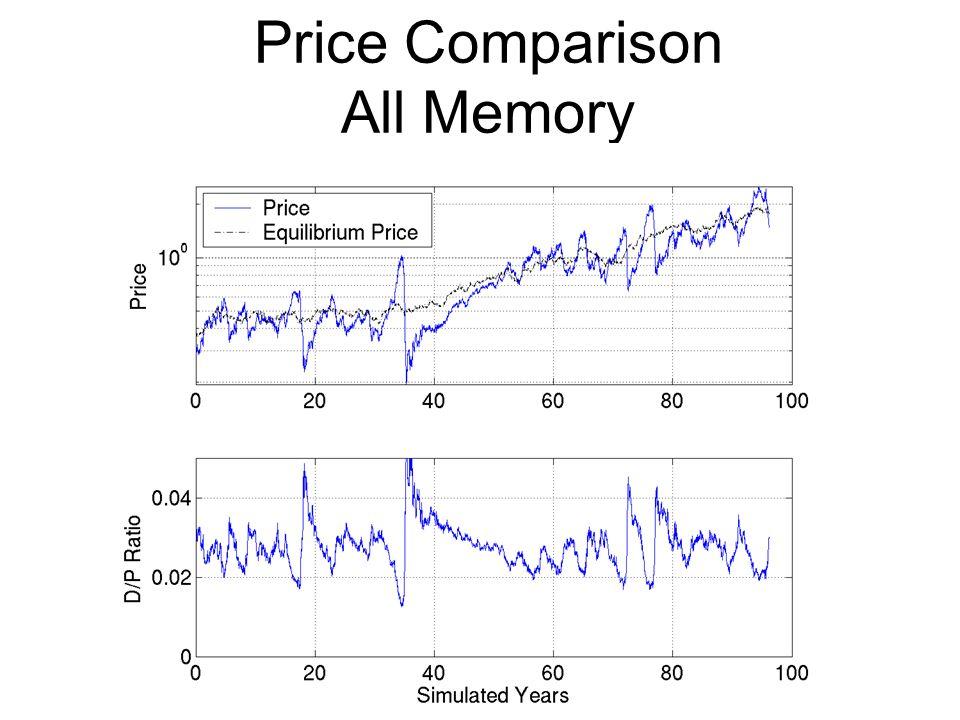 Price Comparison All Memory