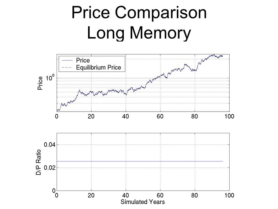 Price Comparison Long Memory