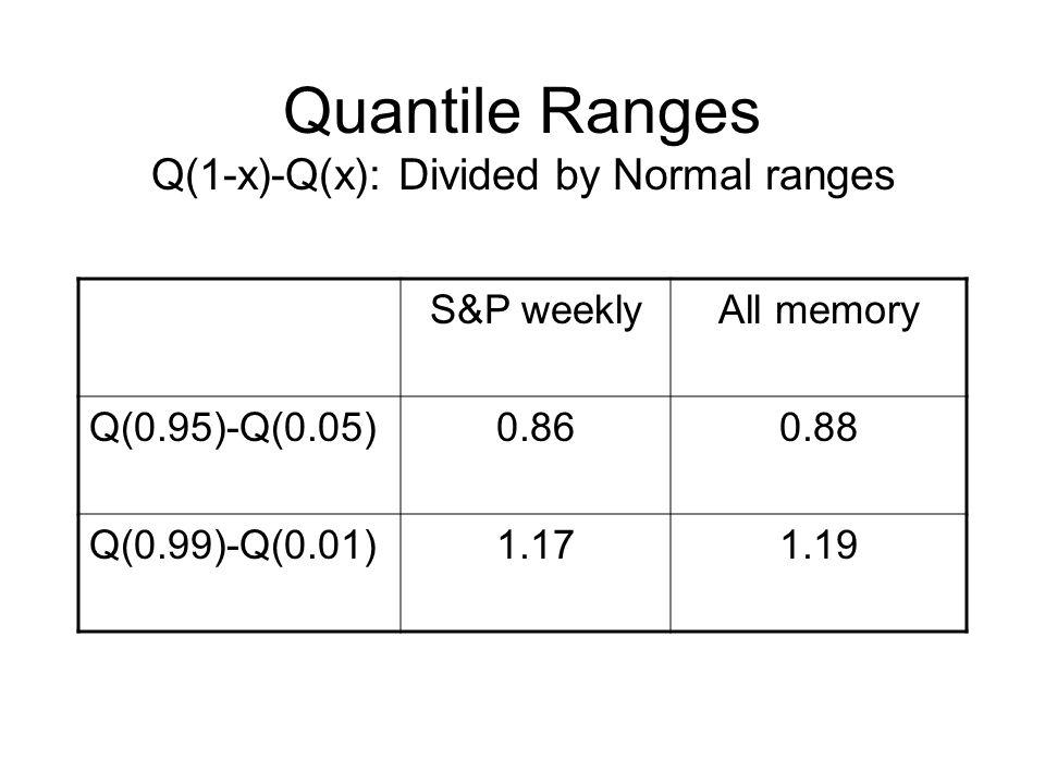 Quantile Ranges Q(1-x)-Q(x): Divided by Normal ranges S&P weeklyAll memory Q(0.95)-Q(0.05)0.860.88 Q(0.99)-Q(0.01)1.171.19