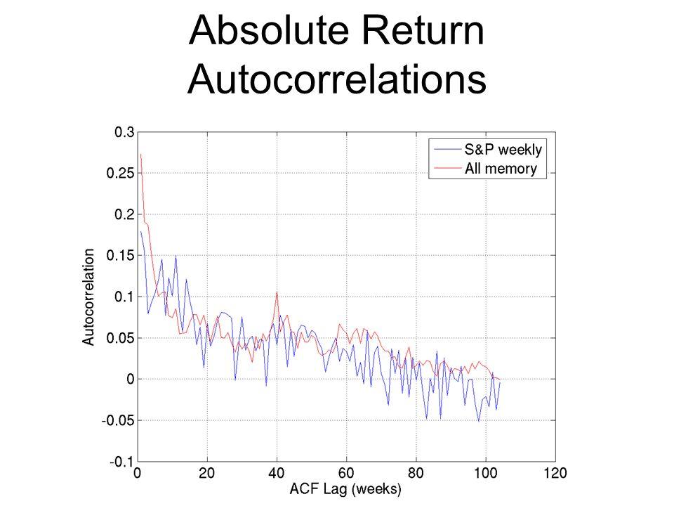 Absolute Return Autocorrelations