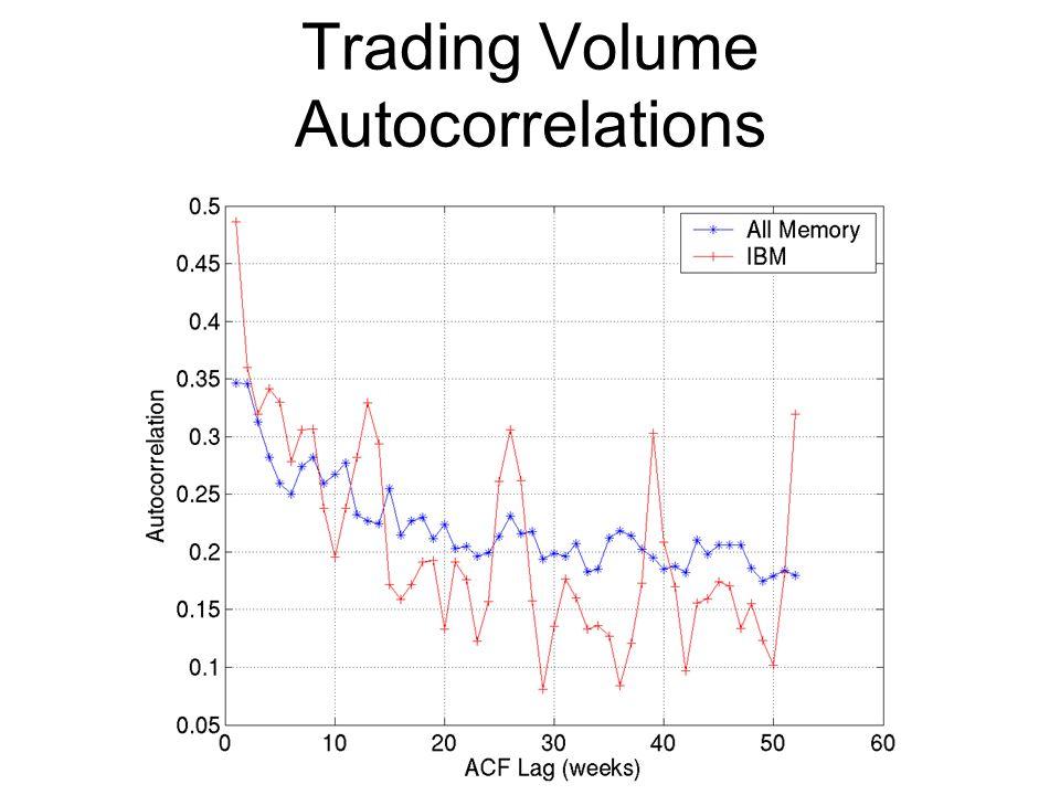 Trading Volume Autocorrelations