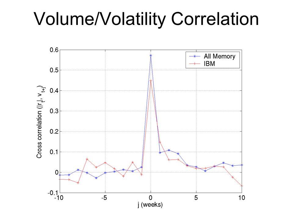 Volume/Volatility Correlation