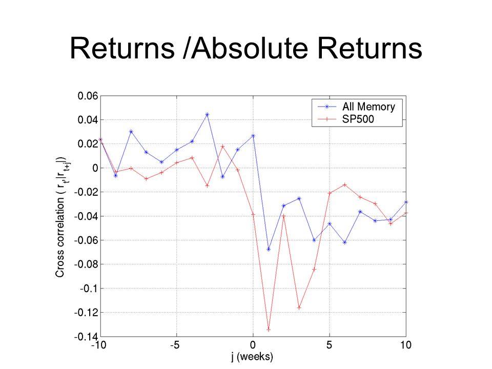 Returns /Absolute Returns