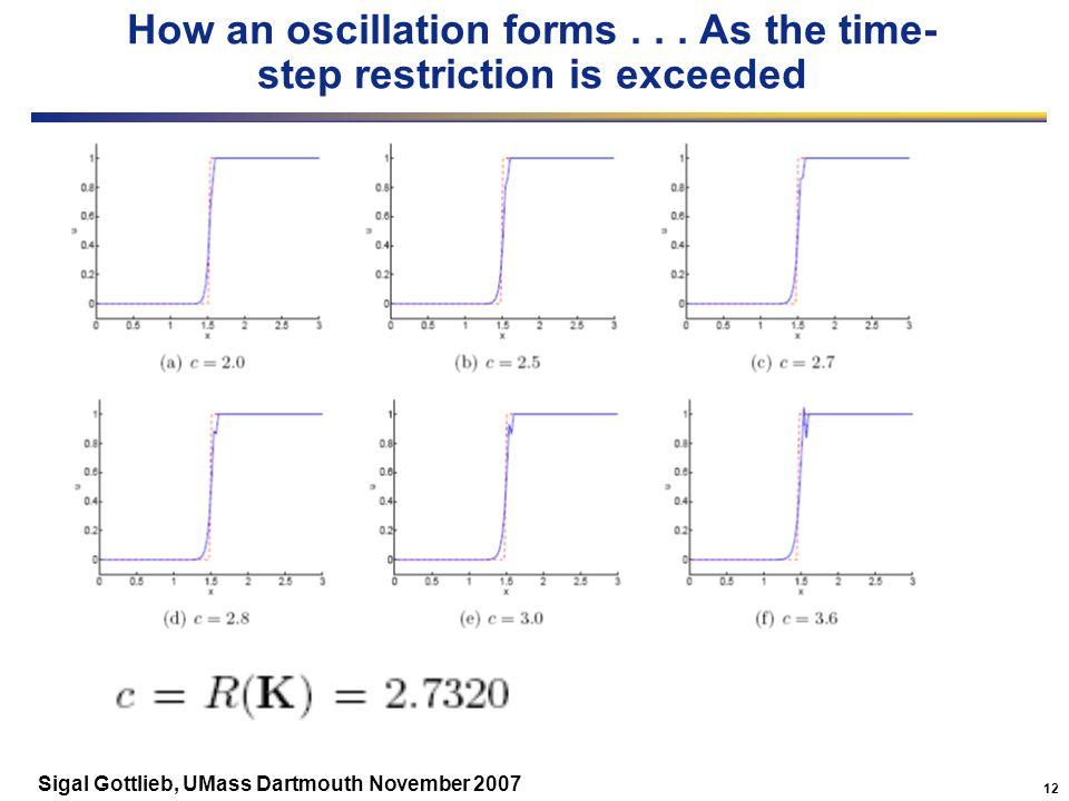 12 Sigal Gottlieb, UMass Dartmouth November 2007 How an oscillation forms...