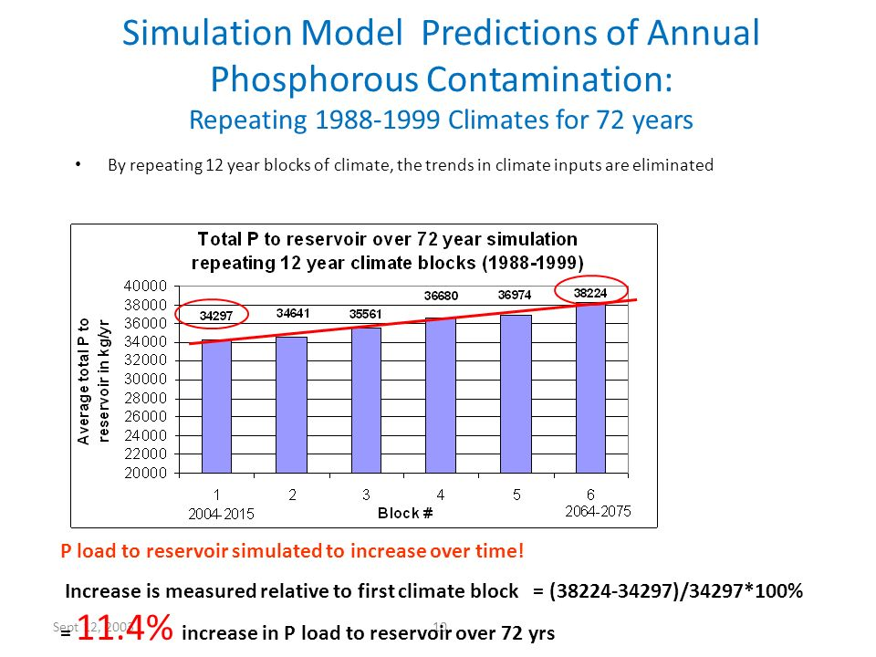 Sept 12, 2003 10 Simulation Model Predictions of Annual Phosphorous Contamination: Repeating 1988-1999 Climates for 72 years By repeating 12 year bloc