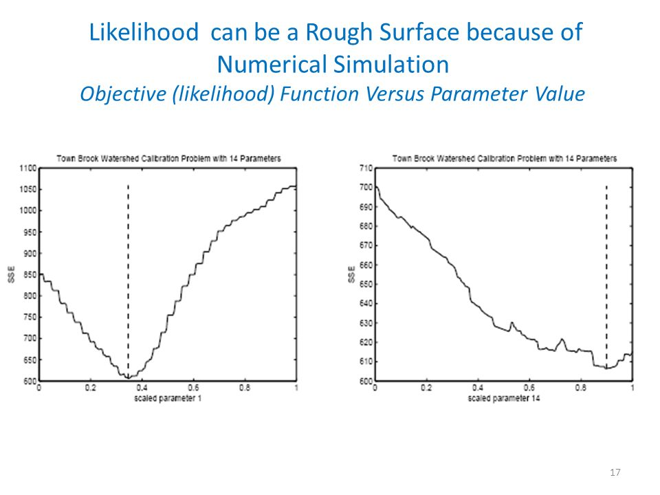 17 Likelihood can be a Rough Surface because of Numerical Simulation Objective (likelihood) Function Versus Parameter Value