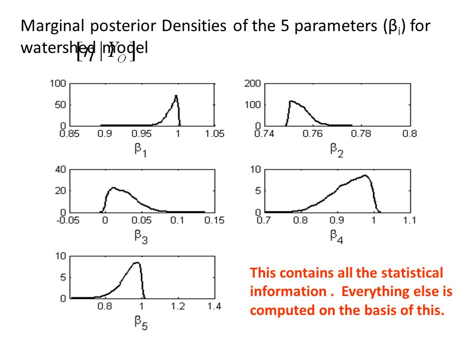 24 Marginal posterior Densities of the 5 parameters (β i ) for watershed model This contains all the statistical information. Everything else is compu