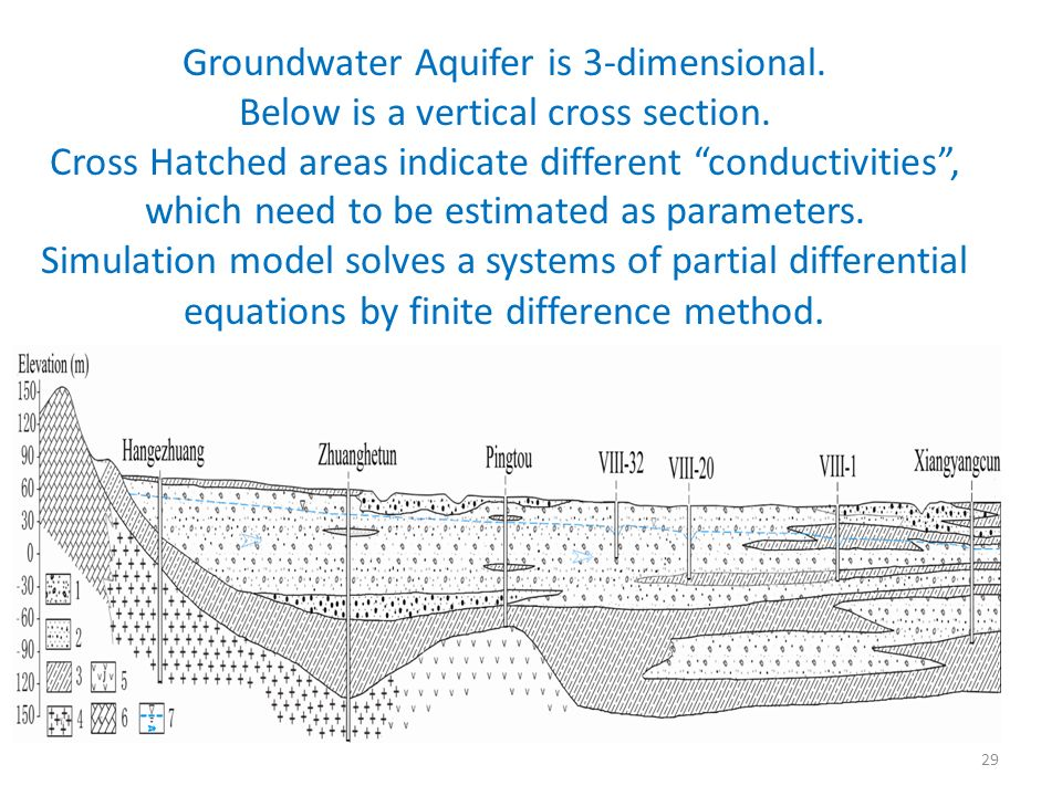 Groundwater Aquifer is 3-dimensional. Below is a vertical cross section. Cross Hatched areas indicate different conductivities, which need to be estim