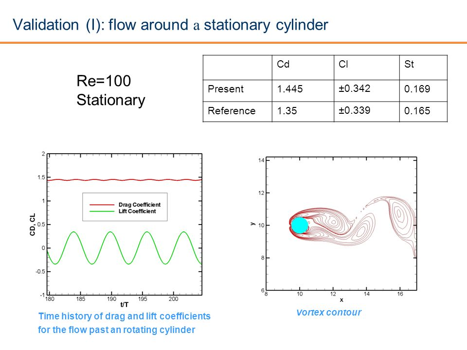 Validation (I): flow around a stationary cylinder Vortex contour CdClSt Present1.445±0.3420.169 Reference1.35±0.3390.165 Time history of drag and lift
