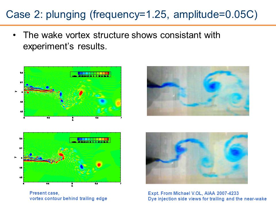 Case 2: plunging (frequency=1.25, amplitude=0.05C) The wake vortex structure shows consistant with experiments results. Present case, vortex contour b