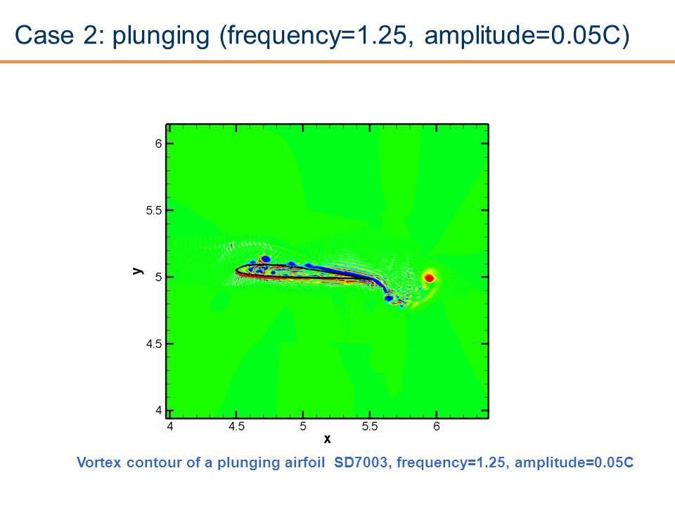 Case 2: plunging (frequency=1.25, amplitude=0.05C) Vortex contour of a plunging airfoil SD7003, frequency=1.25, amplitude=0.05C