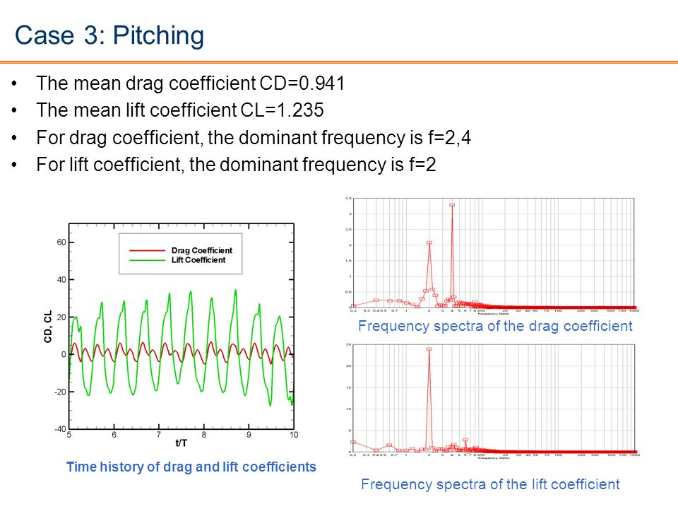 Case 3: Pitching The mean drag coefficient CD=0.941 The mean lift coefficient CL=1.235 For drag coefficient, the dominant frequency is f=2,4 For lift