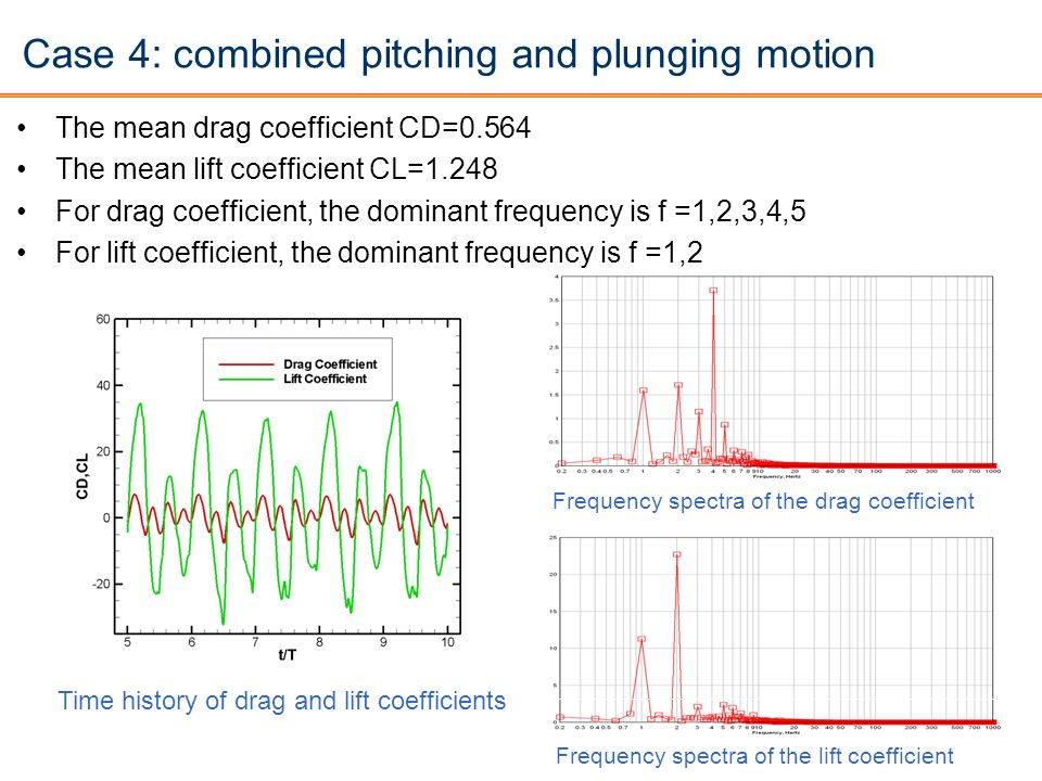 Case 4: combined pitching and plunging motion The mean drag coefficient CD=0.564 The mean lift coefficient CL=1.248 For drag coefficient, the dominant