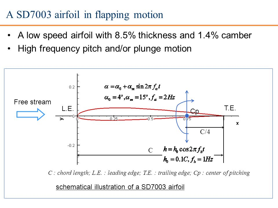 Laminar-turbulent transition over an SD7003 airfoil Fixed wings: turbulent transition with separation & reattachment - The 1st stage: receptivity; - 2: Linear growth stage; - 3.