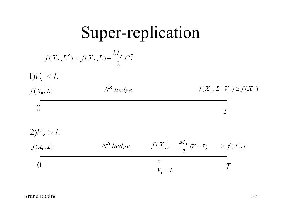Bruno Dupire37 Super-replication